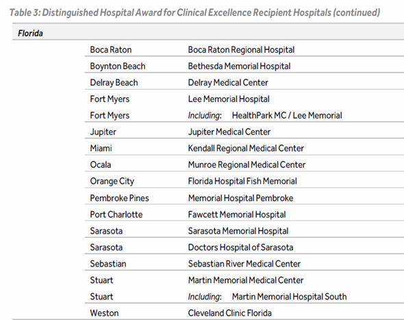 Hospitals in Florida that won recognition from Healthgrades   EYEONCITRUS.COM